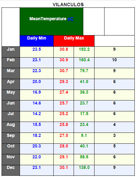 Vilanculos temperature chart